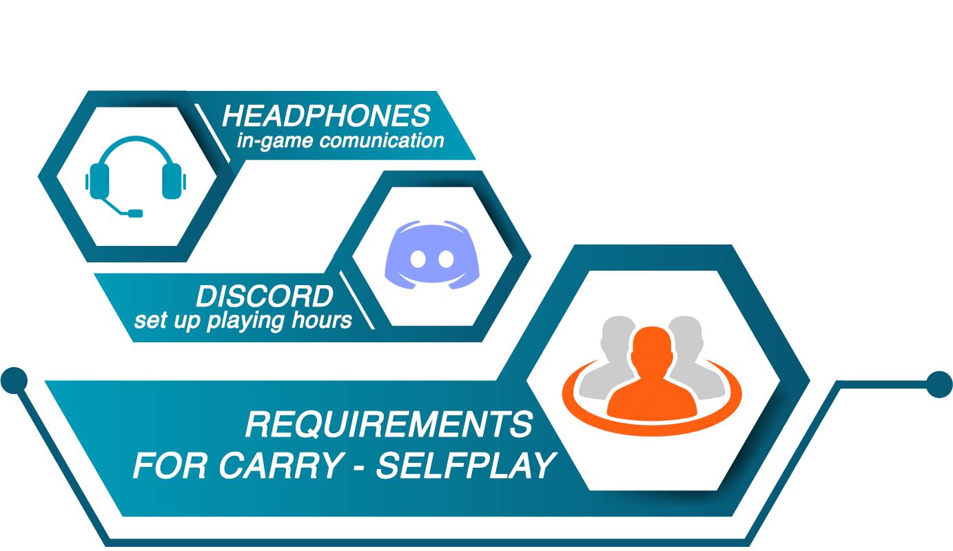 Selfplay Carry Requirements-min